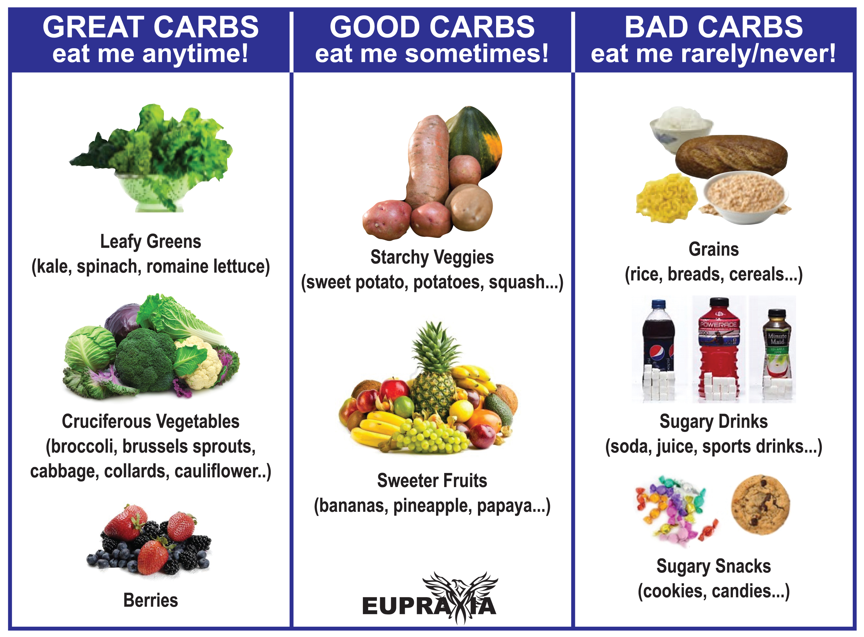Good Carbs, Bad Carbs: Why Carbohydrates Matter to You ...